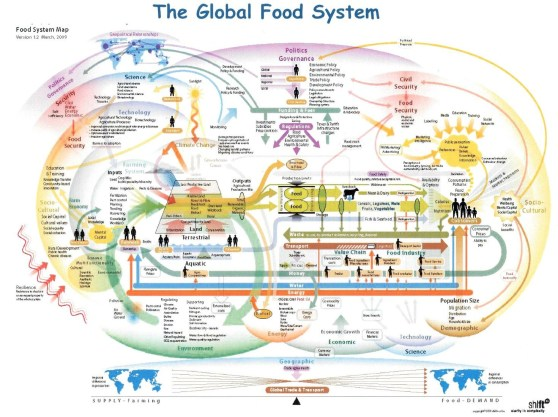 food-system-map4