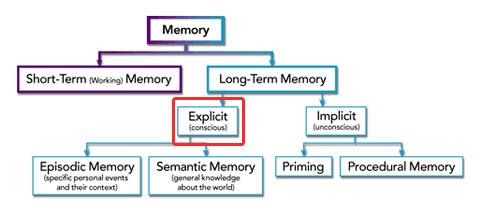 memory-type-chart-explicit